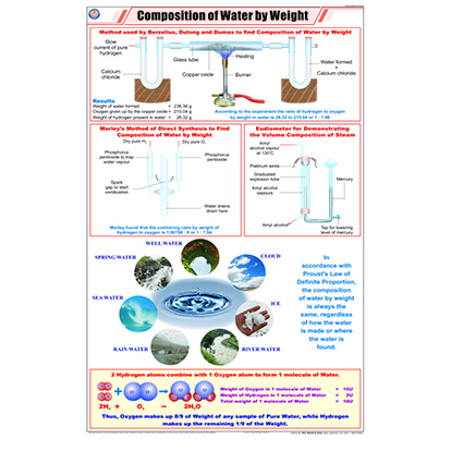STC15 Composition of water by Weight